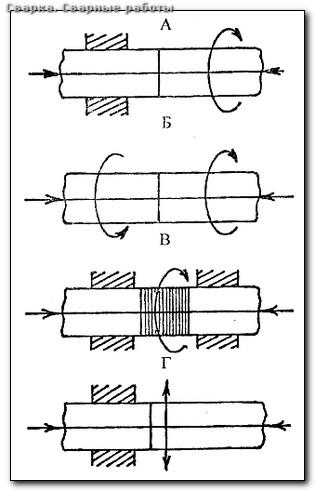 Схема аргонно дуговой сварки